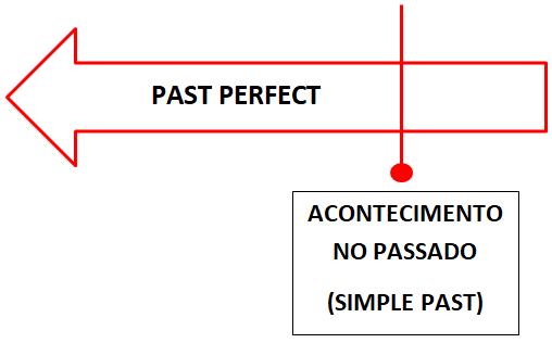 ingles past perfect passado